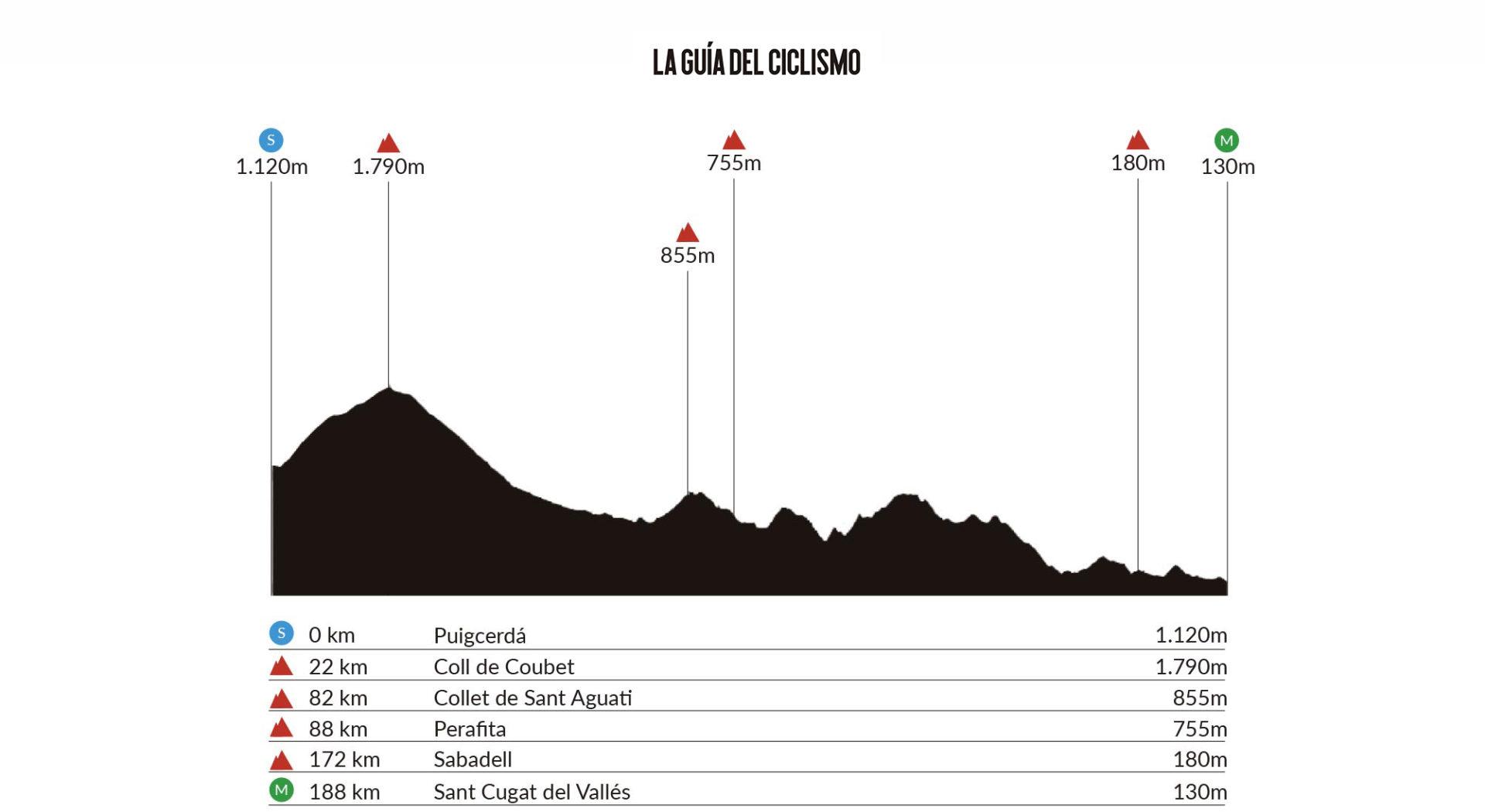 Puigcerdà – Sant Cugat del Vallés. 188 kms