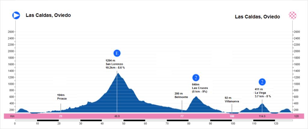 Perfil etapa 2 Machaca Puertos 2019