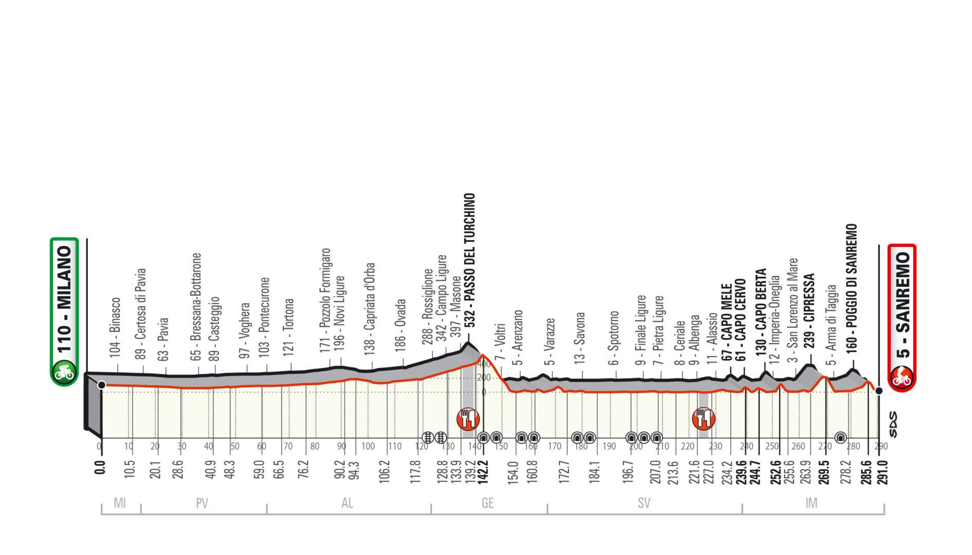 Milán-San Remo 2019