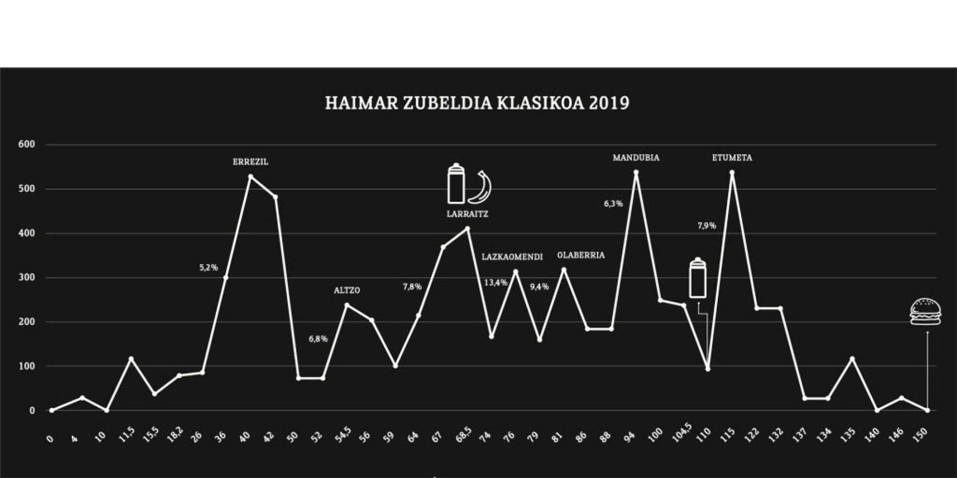 Perfil Marcha Cicloturista Clásica Haimar Zubeldia 2019