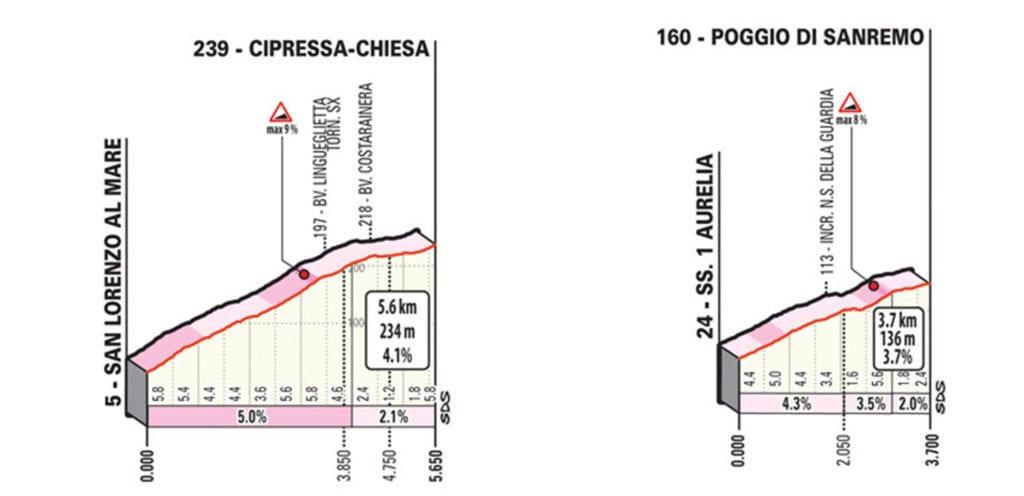 Cipressa (5,6 kms al 4,1%) y del Poggio (3,7 kms al 3,7%),