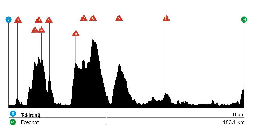 Terikag – Eceabat. 183,1 kms