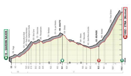 Giro Sicilia