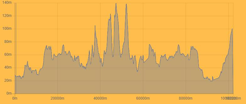 Quaregnon – Dour. 201,4 kms