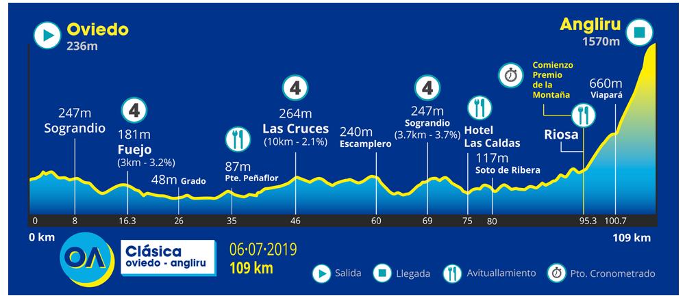 Oviedo – Angliru. 109 kms