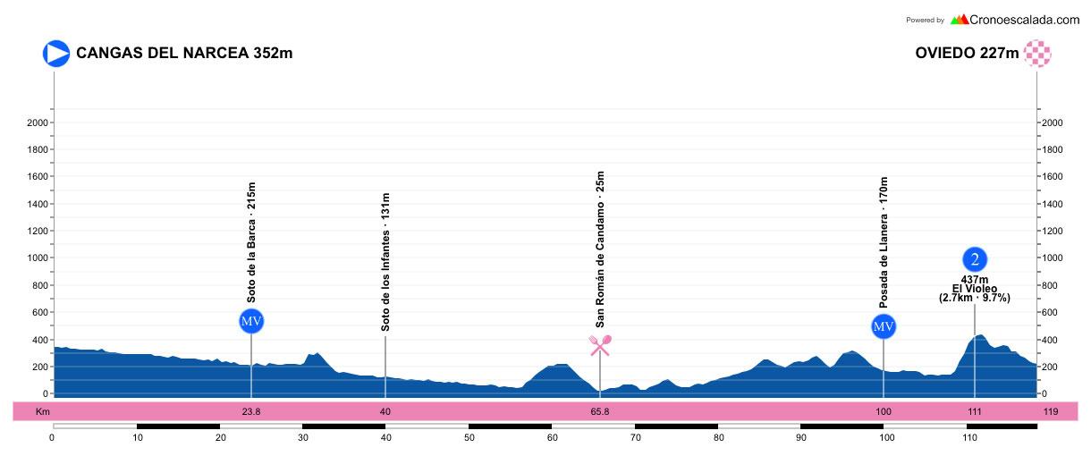 Cangas del Narcea – Oviedo. 119 kilometros.