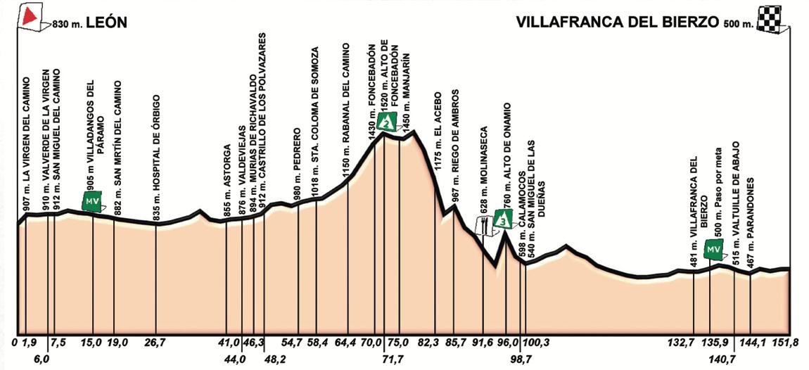 León – Villafranca del Bierzo. 151 kilómetros.