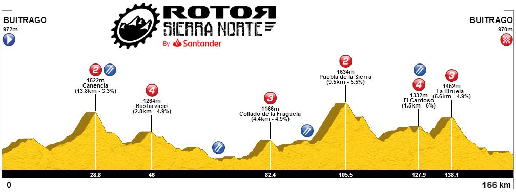 Buitrago de Lozoya – Buitrago de Lozoya. 166 kms.