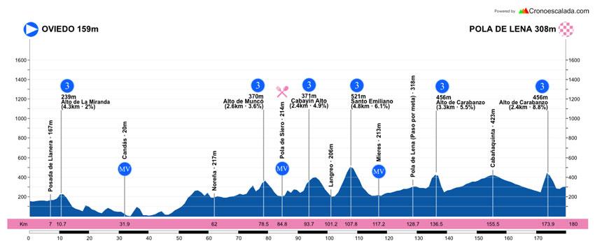 Oviedo - Pola de Lena - Vuelta Asturias 2019