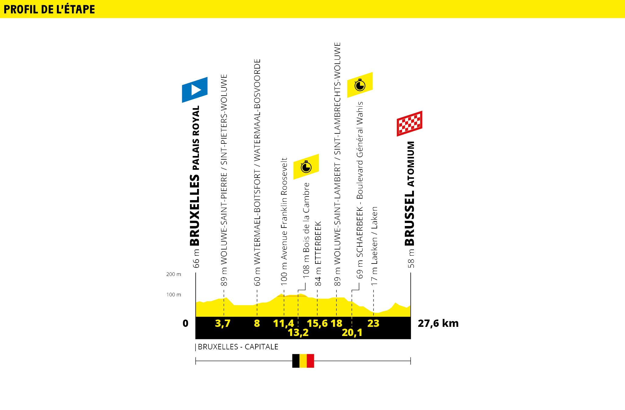 Bruselas – Bruselas. 27 kms