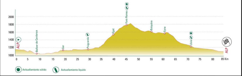 Perfil Sport Cerdanya Cycle Tour 2019
