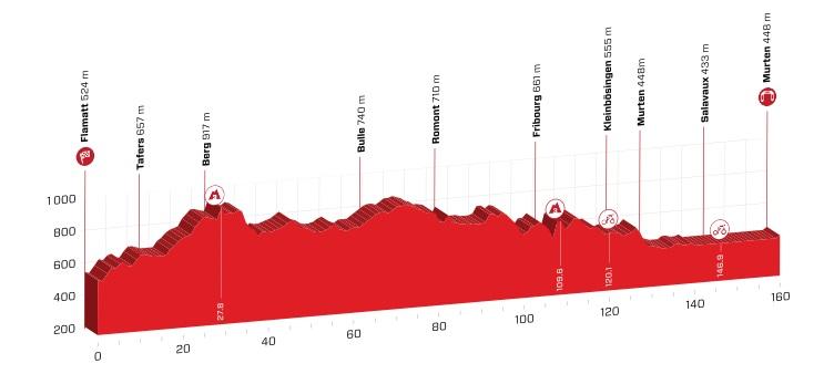 Flamatt – Murten. 162,3 kms.