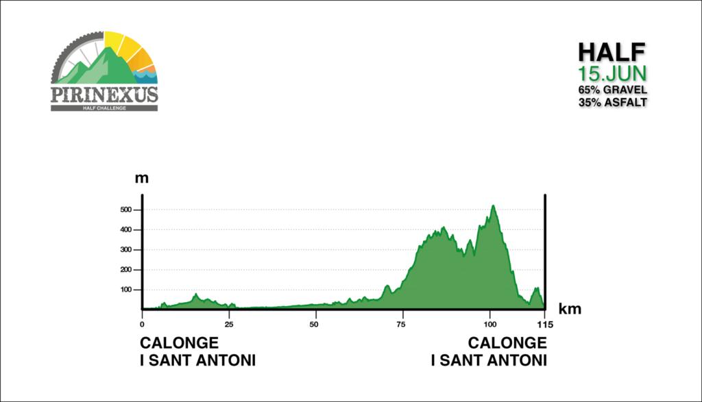 Perfil Pirineux Half Challenge 2019