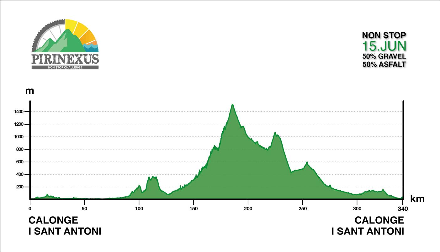 Calonge – Calonge. 340 kms.