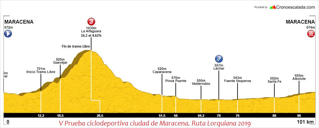 Perfil Ciclodeportiva Ciudad de Maracena. Ruta Lorquiana