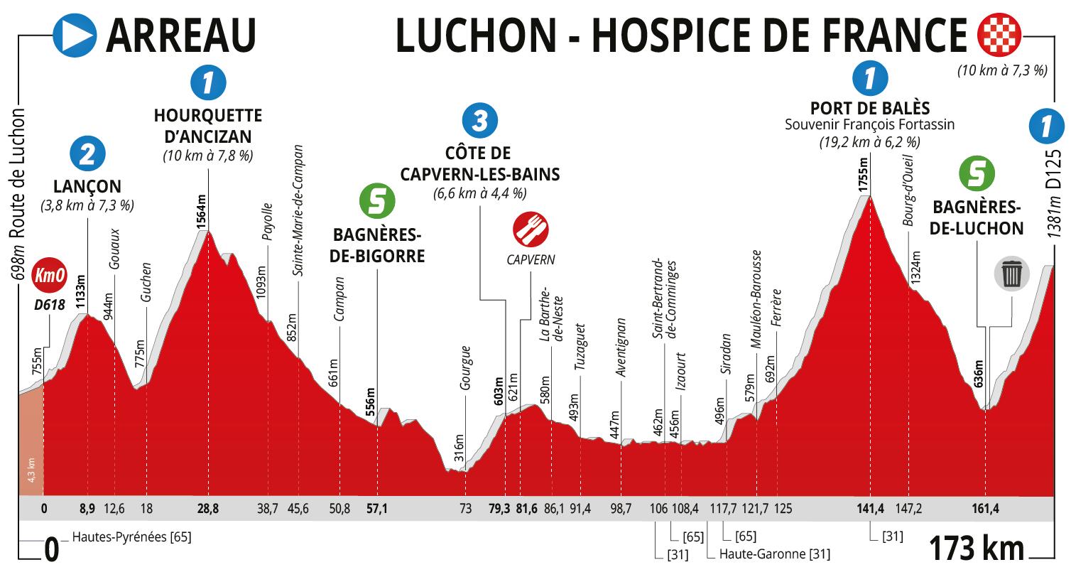 Ruta Occitania 2019 Etapa 2