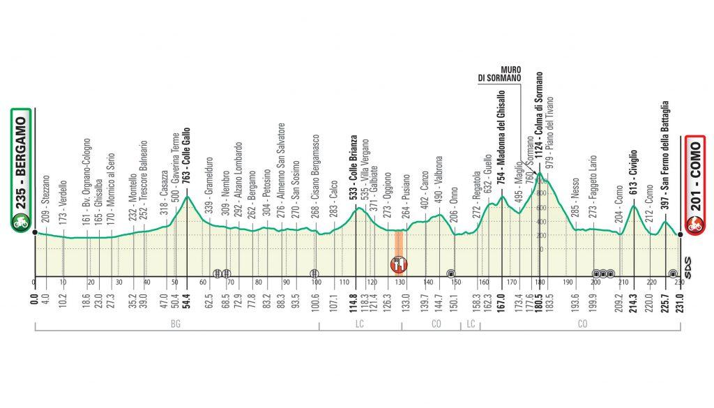 Giro de Lombardía 2020. Bergamo-Como. 231 km