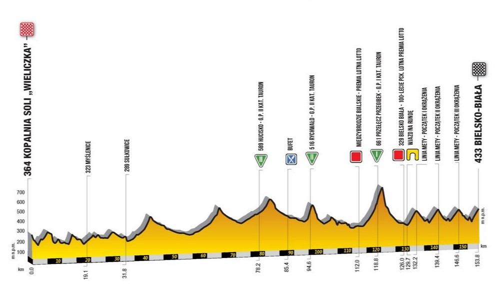 Perfil de la quinta etapa del Tour de Polonia 2019.