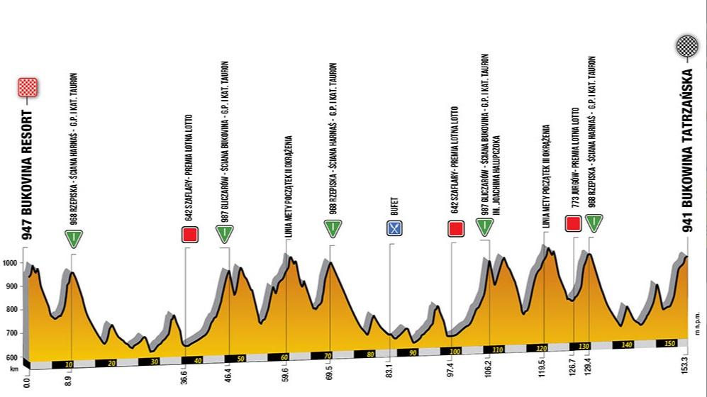 Perfil de la séptima etapa del Tour de Polonia 2019.