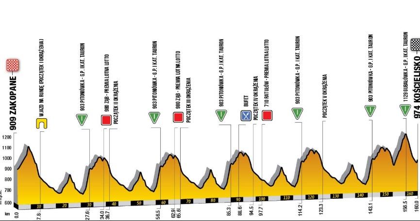Perfil de la sexta etapa del Tour de Polonia 2019.