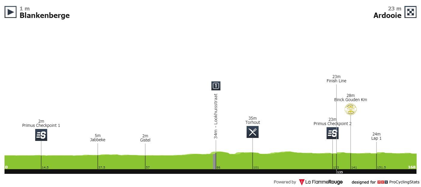 Blankenberge – Ardooie. 169,1 kilómetros