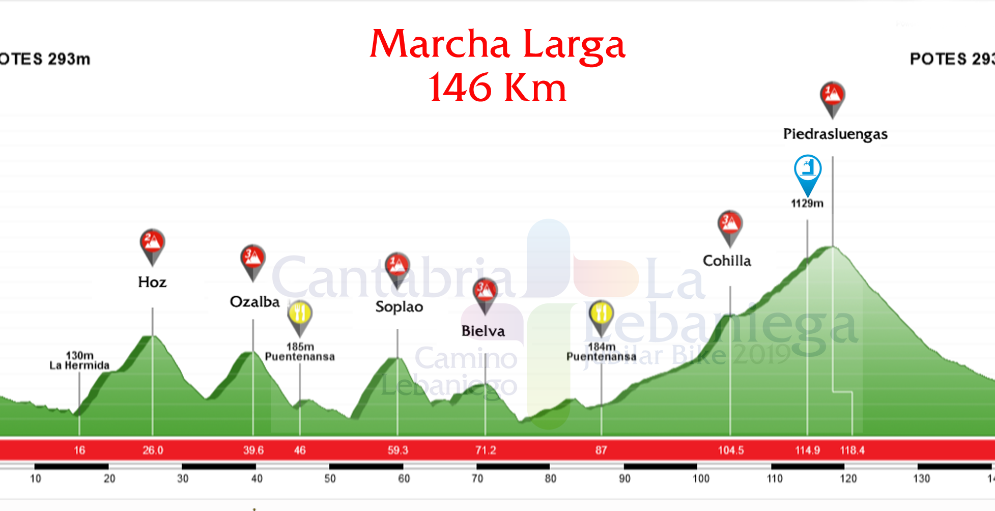 Perfil cicloturista Lebaniega Jubilar 2019