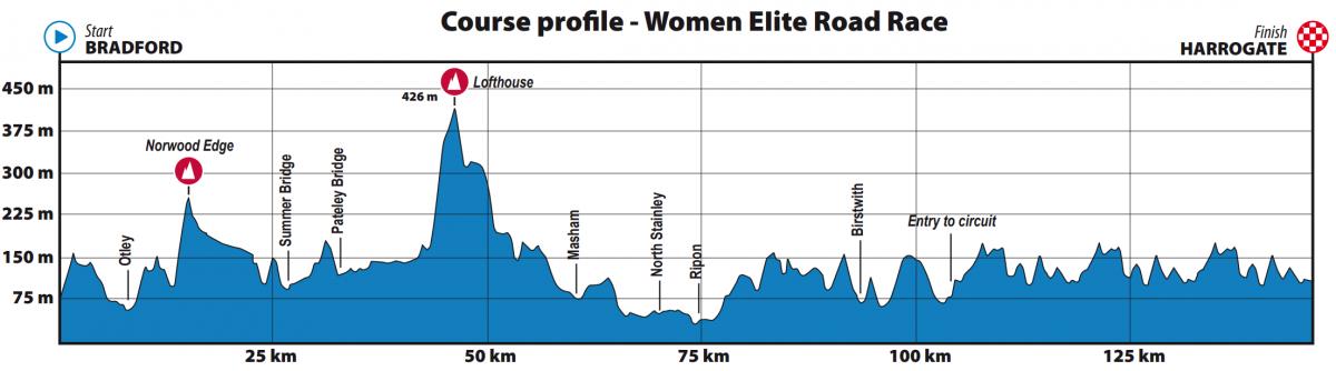 ruta_elite_femenina