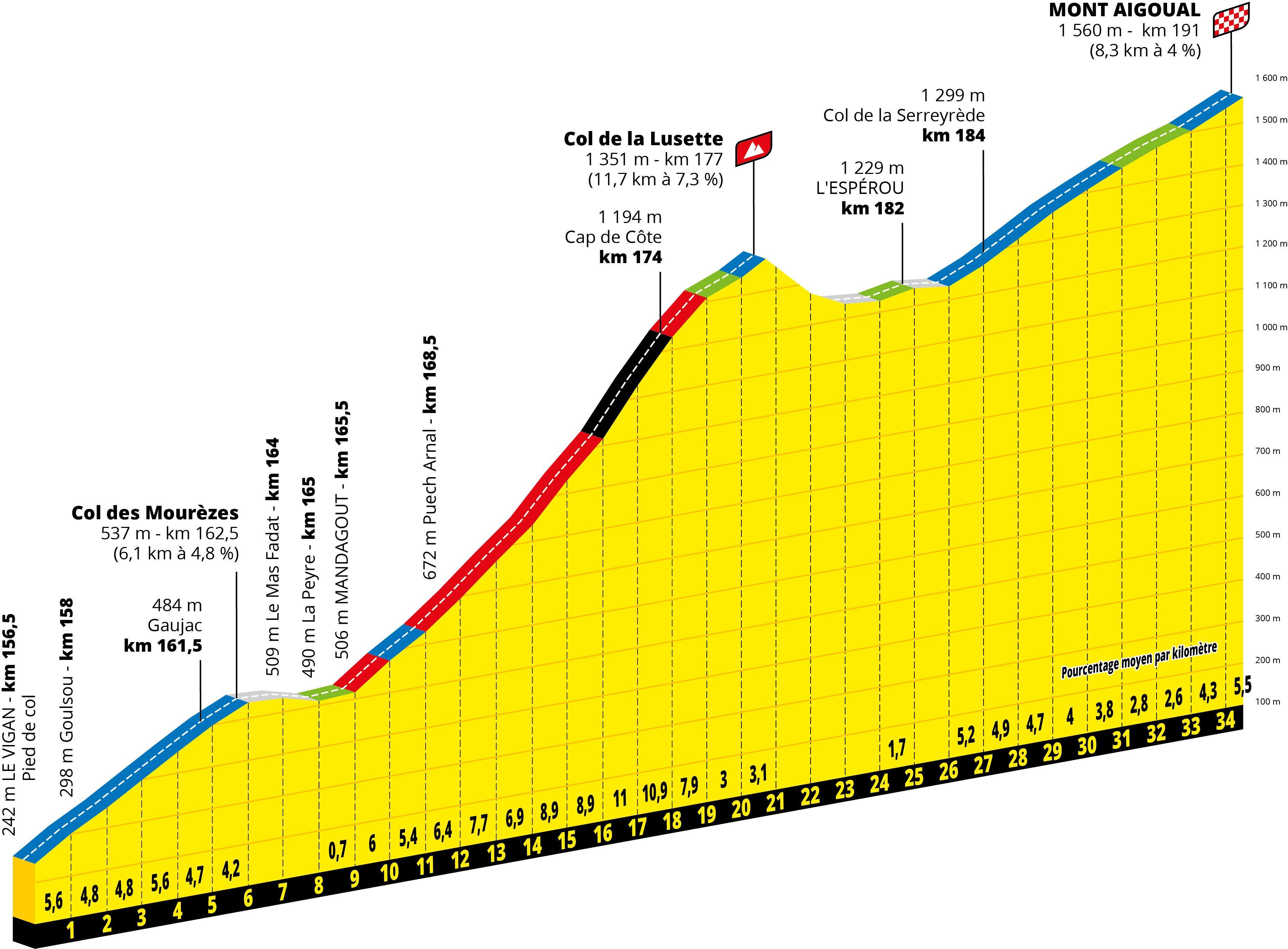 Mont-Aigoual. Tour 2020