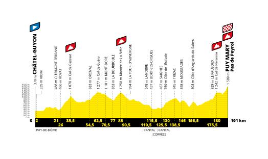 Châtel-Guyon – Puy Mary Cantal. 191 kilómetros