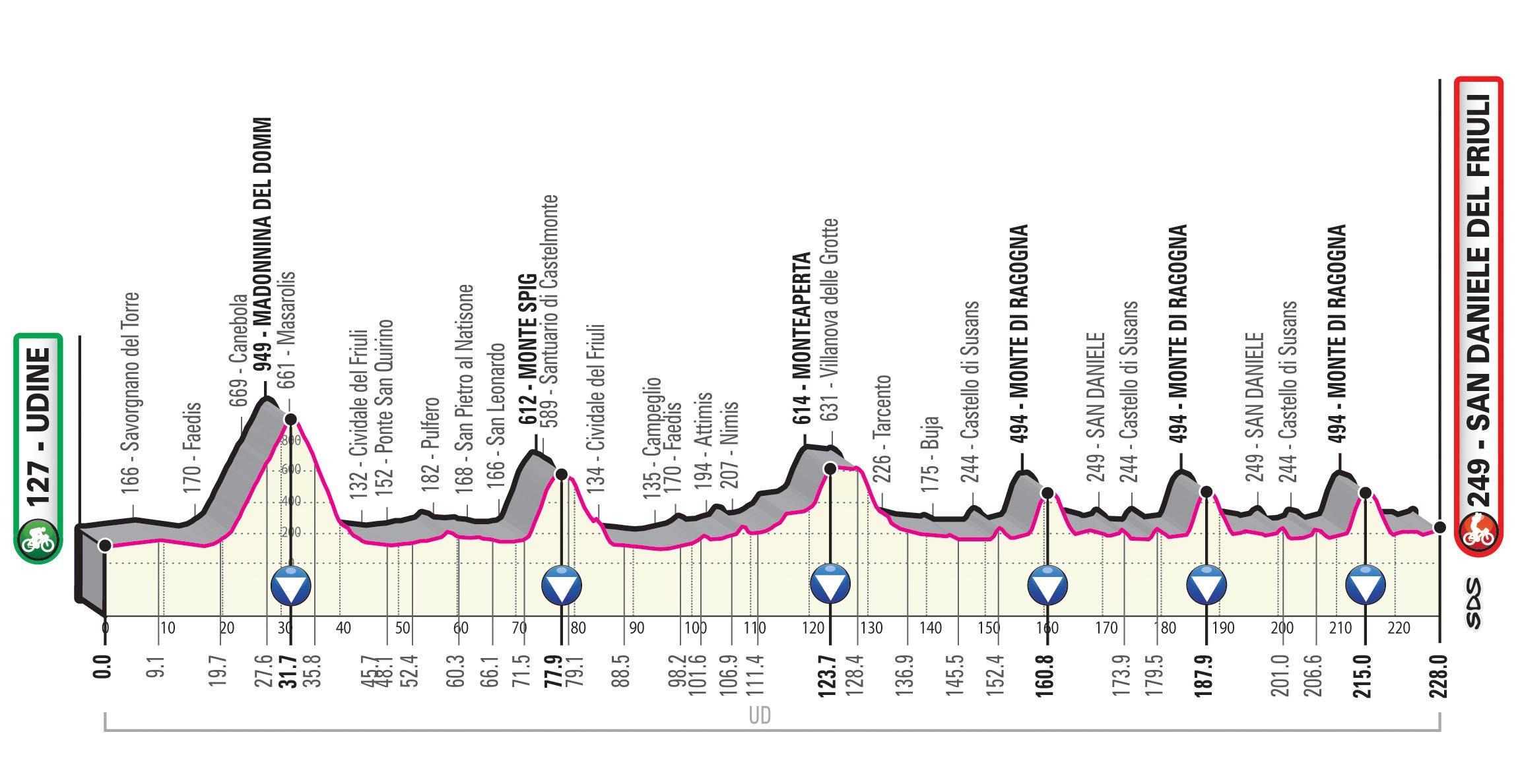 Udine – San Daniele del Friuli. 228 kilómetros