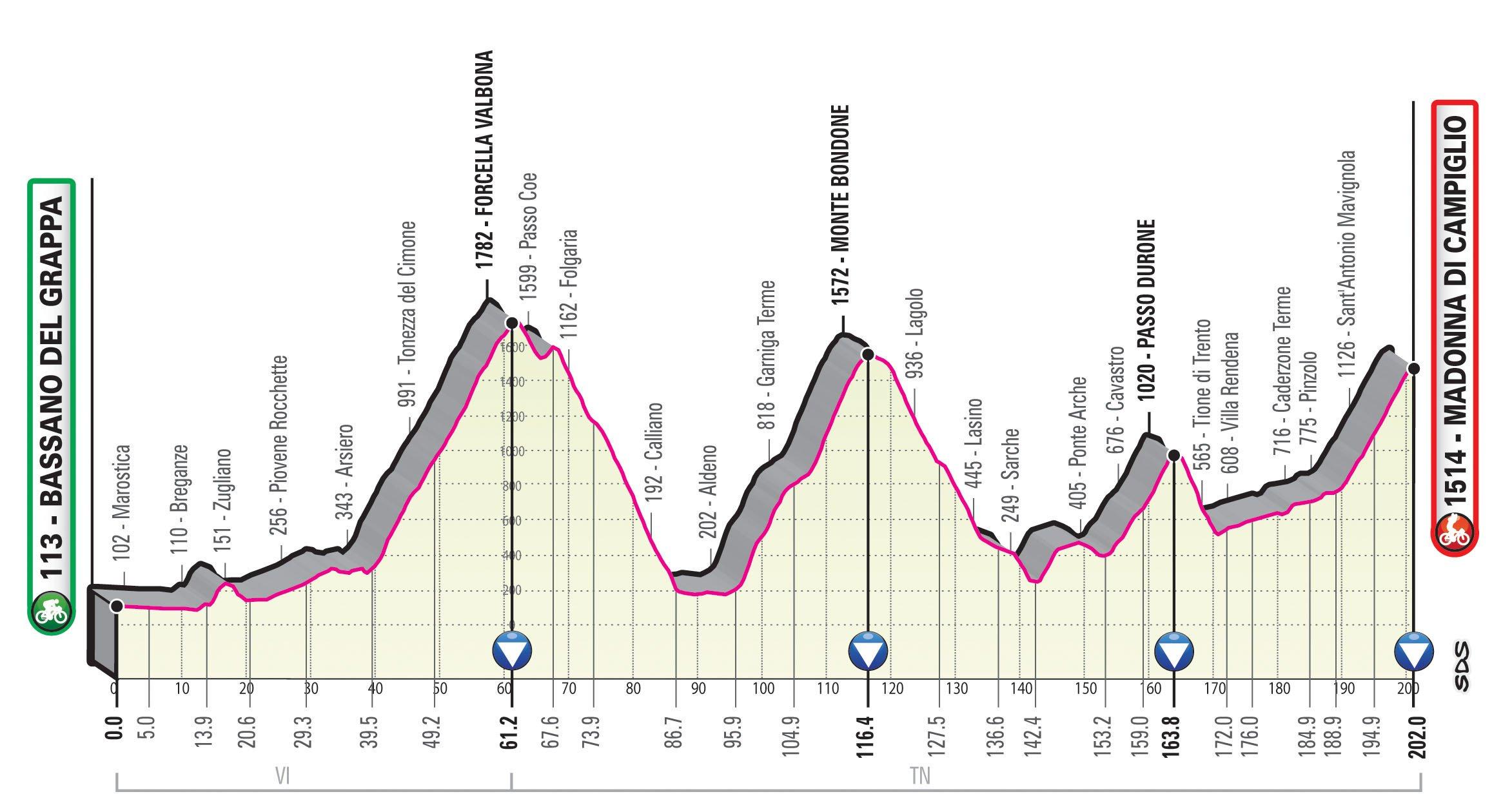 Bassano del Grappa – Madonna di Campiglio. 202 kilómetros