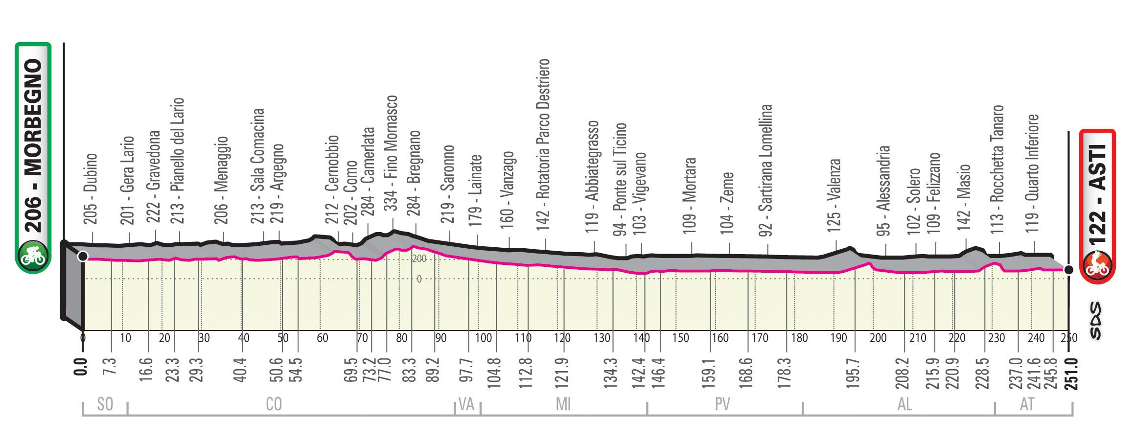 Morbegno – Asti. 251 kilómetros
