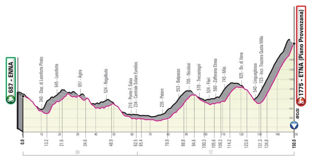 Etapa 5. Giro de Italia 2020