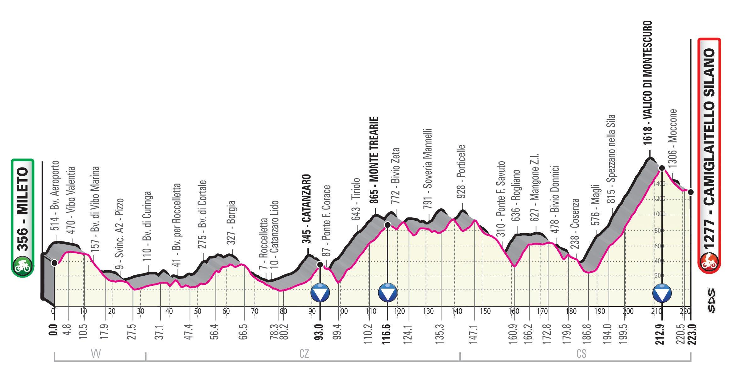 Mileto – Camigliatello Silano. 223 kilómetros