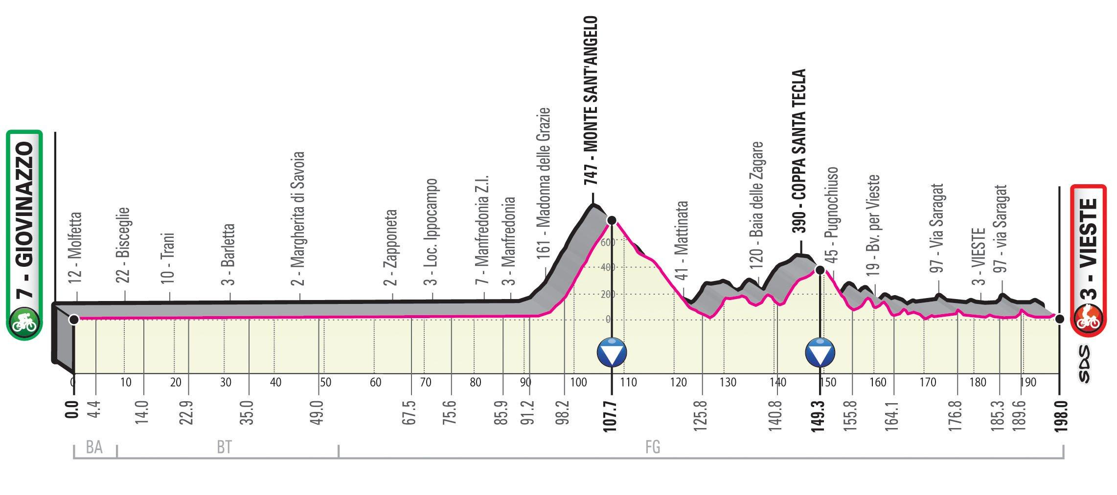Giovinazzo – Vieste. 200 kilómetros