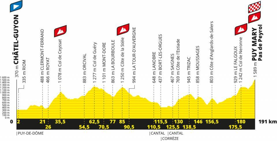 Perfil 13ª etapa Tour 2020. Chatel Guyon Puy Mary.