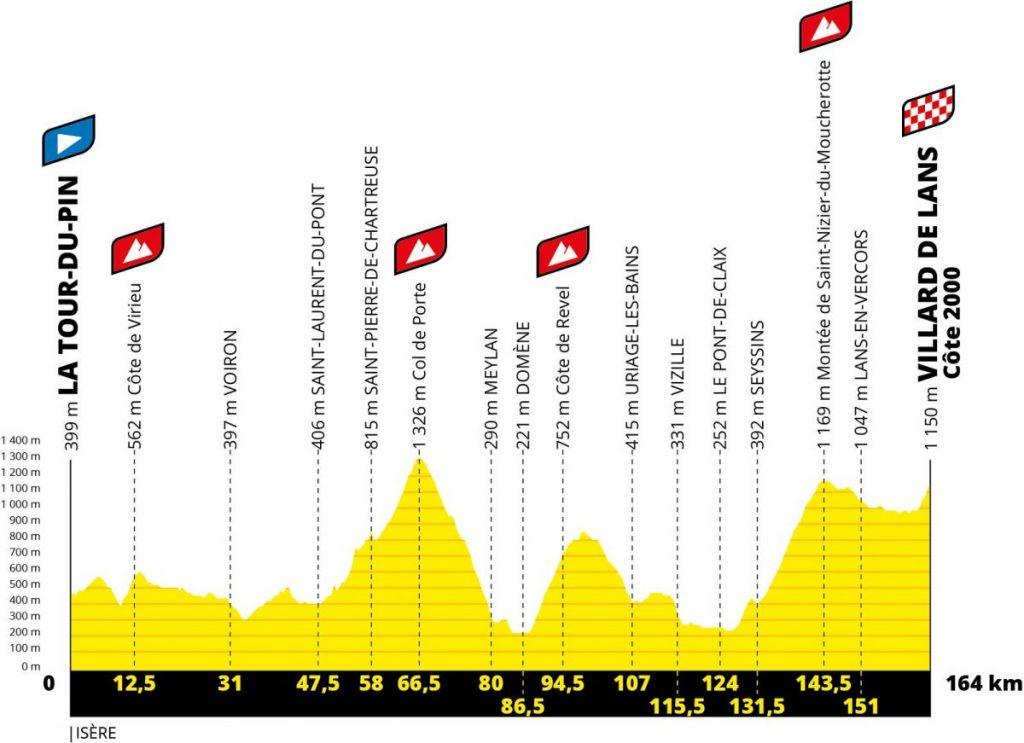 Perfil 16ª etapa. Tour 2020. La Tour du Pin – Villard de Lans