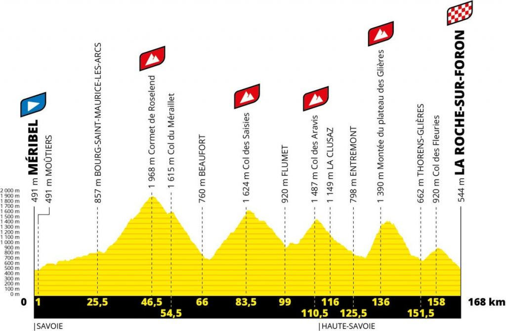 Perfil 18ª etapa. Tour 2020. Moutiers La Roche sur Foron