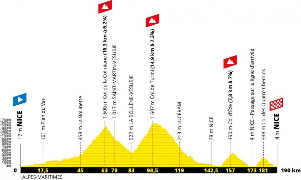 Perfil 2ª etapa Tour 2020. Niza – Niza