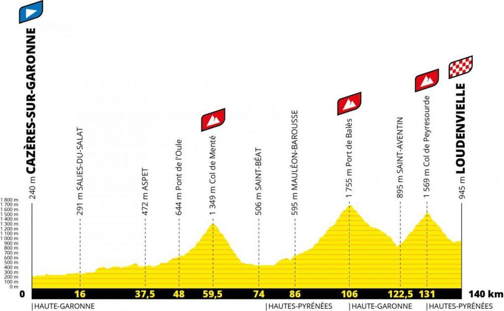 Perfil 8ª etapa. Tour 2020. Cazères Loudenvielle