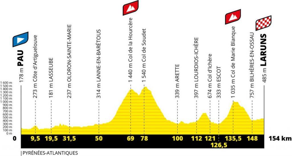 Perfil 9ª etapa. Tour 2020. Pau – Laruns.