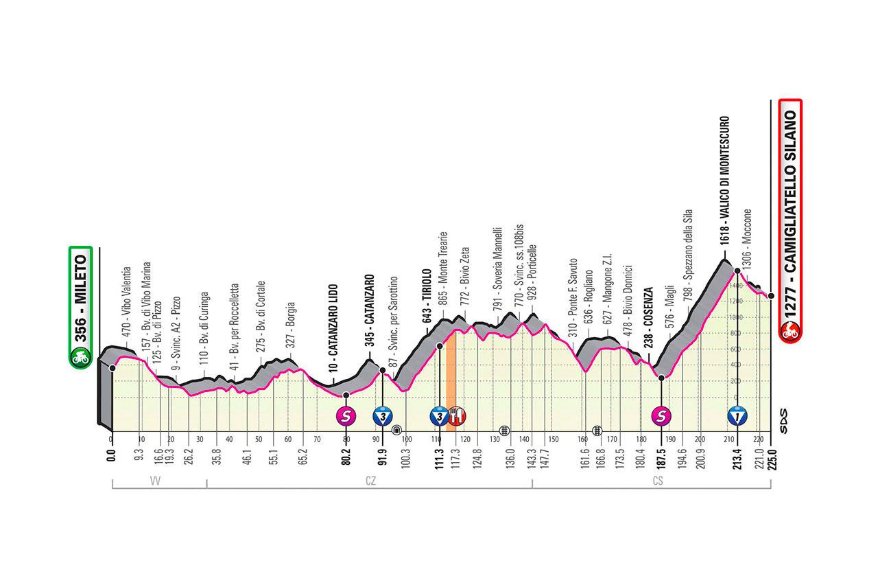 Mileto – Camigliatello Silano. 225 kilómetros