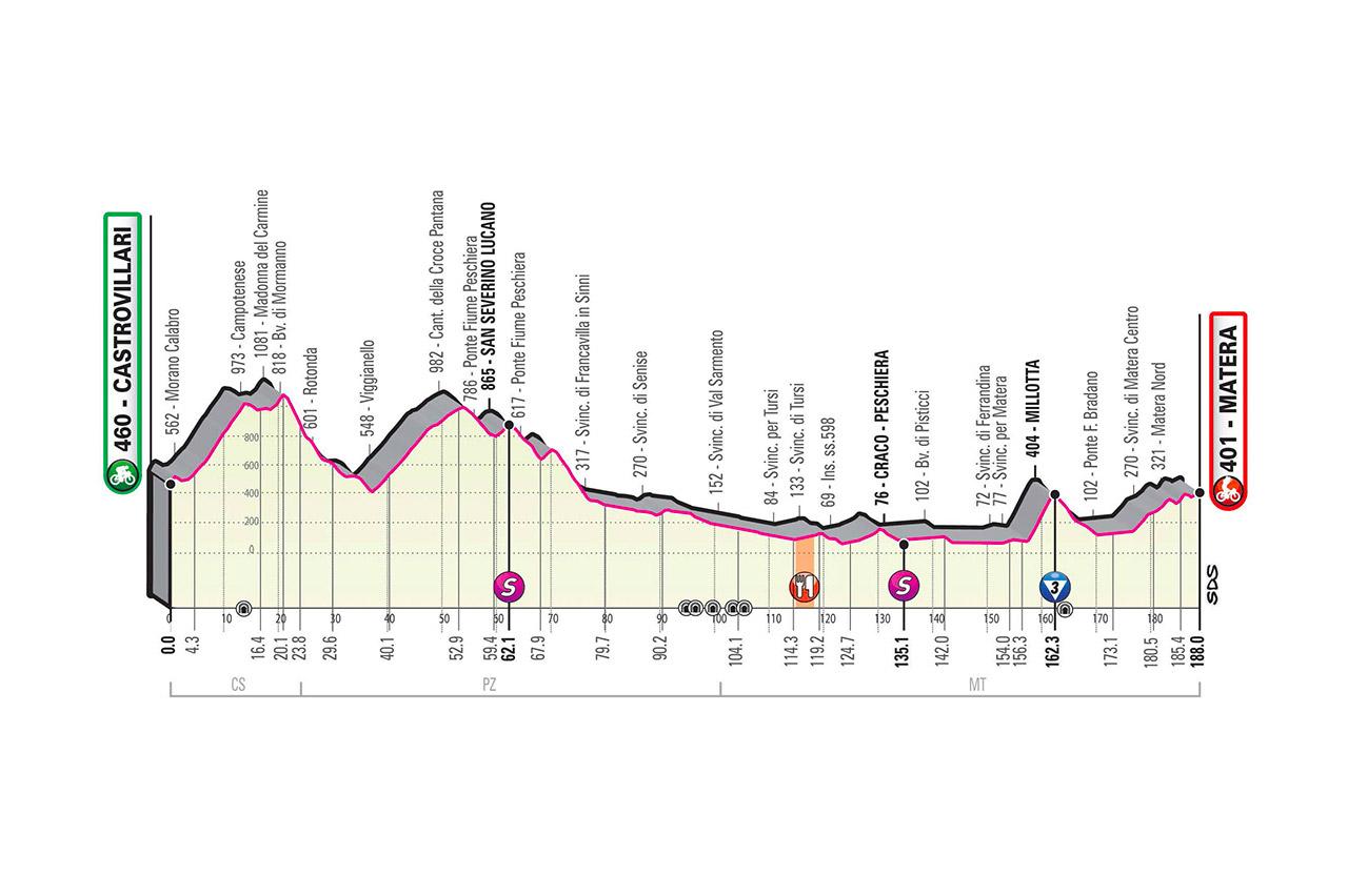 Castrovillari – Matera. 188 kilómetros