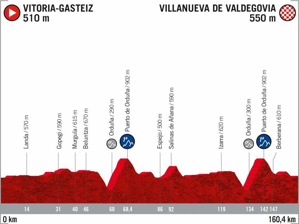 Vitoria-Gasteiz – Villanueva de Valdegovia. 160,4 kilómetros