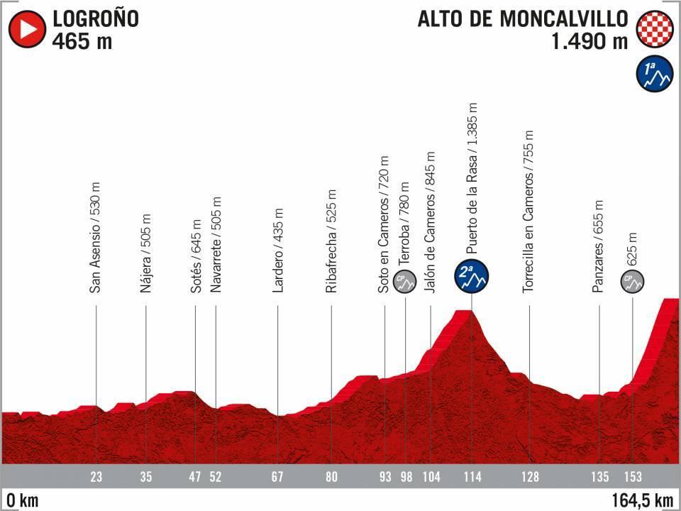 Logroño – Alto de Moncalvillo. 164,5 kilómetros