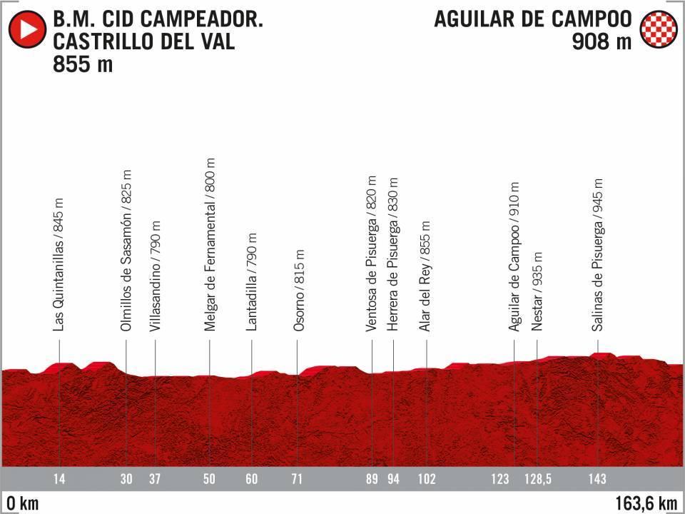 12 Castrillo del Val - Aguilar_Campoo - Vuelta 2020