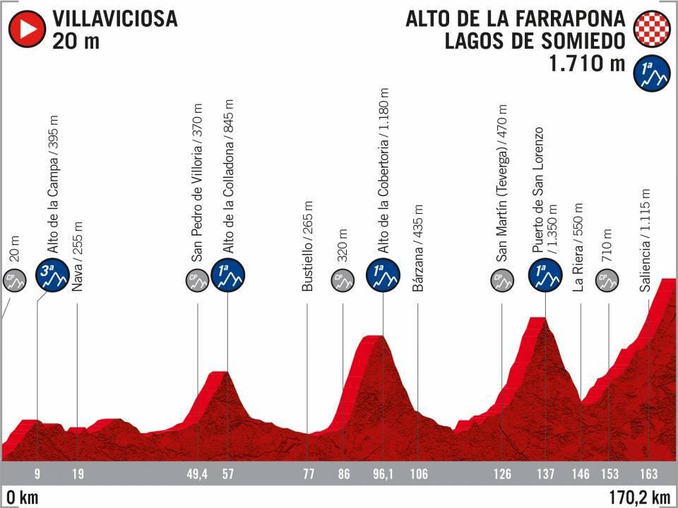 Villaviciosa – Alto de La Farrapona. 170,2 kilómetros