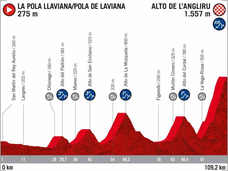 Pola de Laviana – Alto de l'Angliru. 109,2 kilómetros