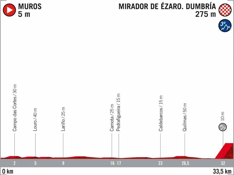 Muros – Mirador de Ézaro. 33,5 kilómetros