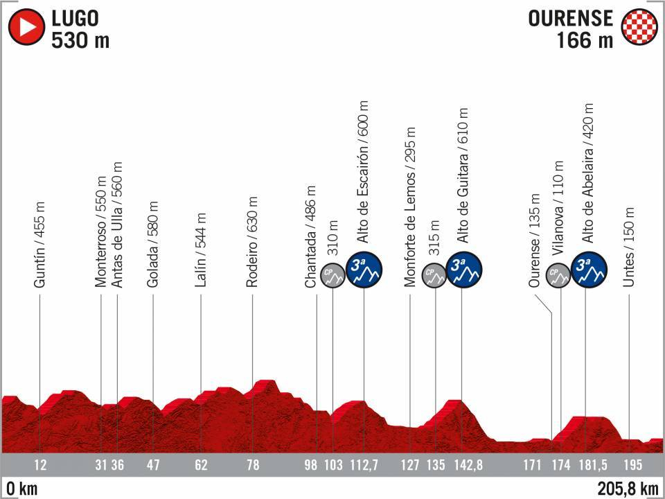 17 Lugo - Ourense Vuelta 2020